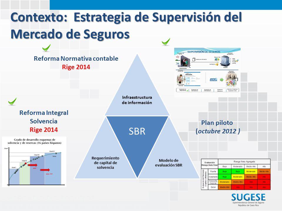 Reforma Normativa contable Rige 2014 Reforma Integral Solvencia Rige 2014 Plan piloto (octubre 2012 ) Contexto: Estrategia de Supervisión del Mercado de Seguros