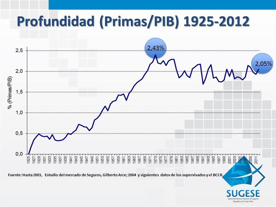 Profundidad (Primas/PIB) 1925-2012 2,43% 2,05% Fuente: Hasta 2003, Estudio del mercado de Seguros, Gilberto Arce; 2004 y siguientes datos de los supervisados y el BCCR.