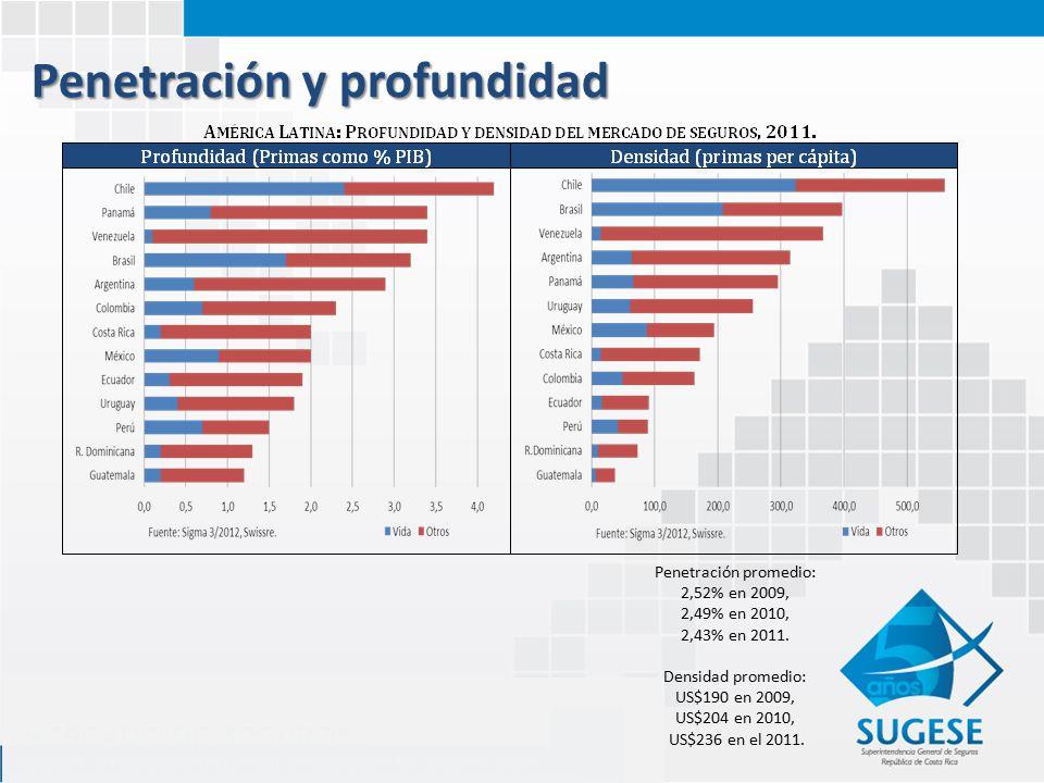 Penetración y profundidad Penetración promedio: 2,52% en 2009, 2,49% en 2010, 2,43% en 2011.