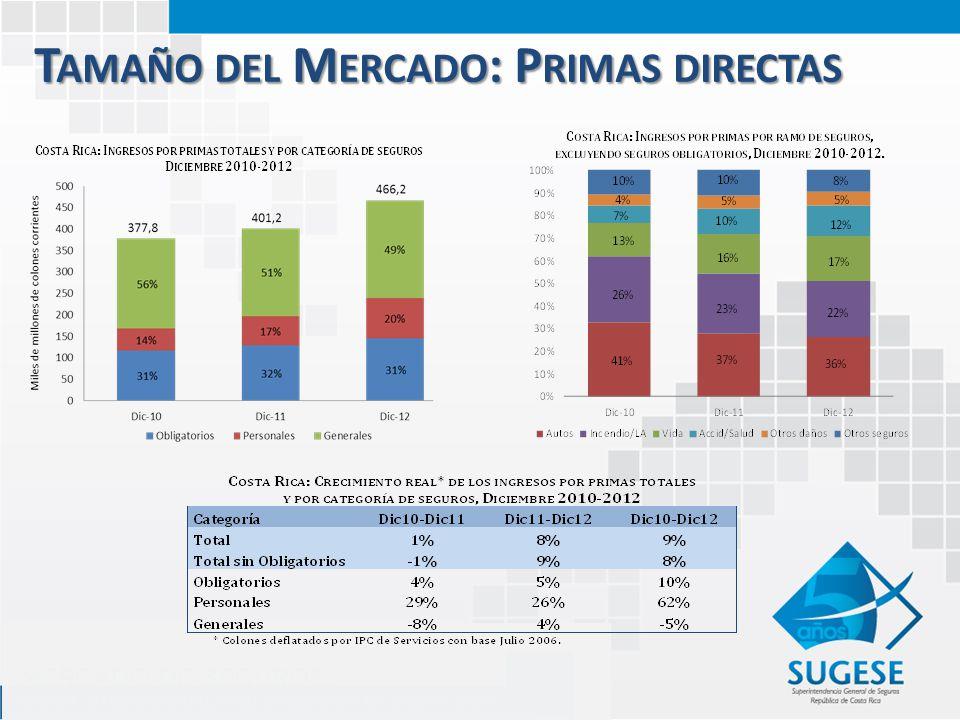T AMAÑO DEL M ERCADO : P RIMAS DIRECTAS