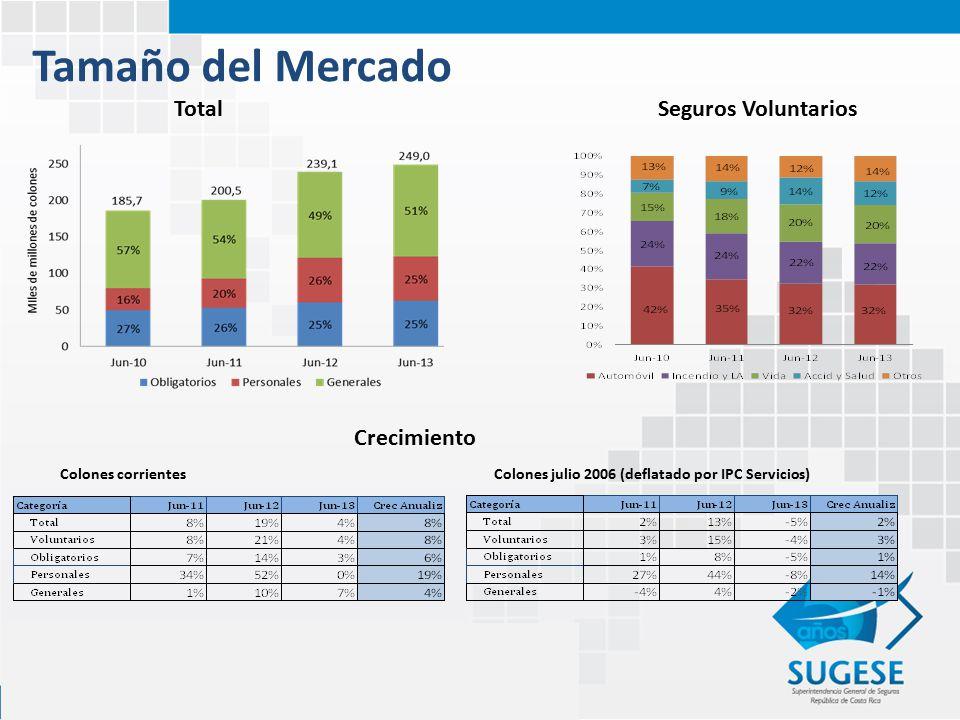 Tamaño del Mercado TotalSeguros Voluntarios Crecimiento Colones corrientesColones julio 2006 (deflatado por IPC Servicios)