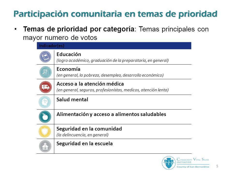 Participación comunitaria en temas de prioridad Indicador(es) Educación (logro académico, graduación de la preparatoria, en general) Economía (en general, la pobreza, desempleo, desarrollo económico) Acceso a la atención médica (en general, seguros, profesionistas, medicos, atención lenta) Salud mental Alimentación y acceso a alimentos saludables Seguridad en la comunidad (la delincuencia, en general) Seguridad en la escuela Temas de prioridad por categoría: Temas principales con mayor numero de votos 5
