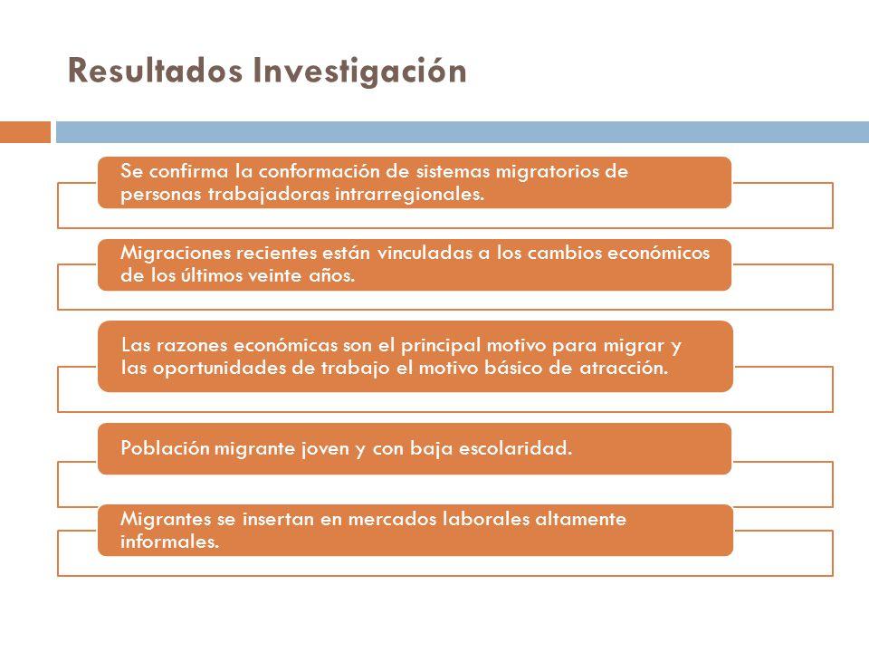 Resultados Investigación Se confirma la conformación de sistemas migratorios de personas trabajadoras intrarregionales.