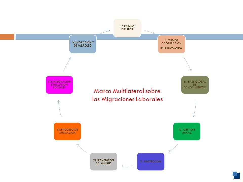 Marco Multilateral sobre las Migraciones Laborales I.