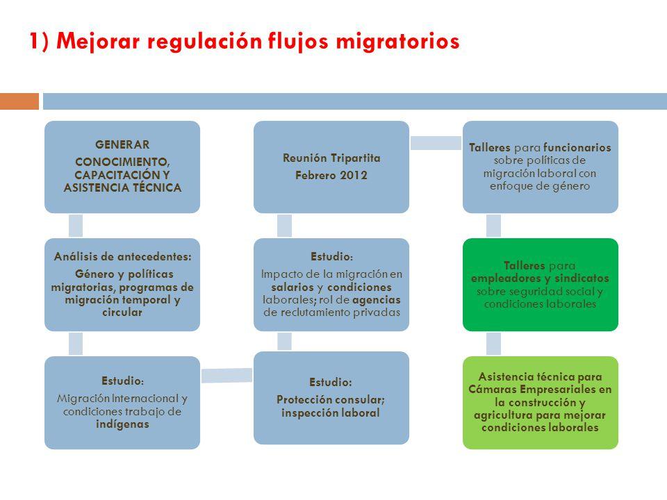 1) Mejorar regulación flujos migratorios GENERAR CONOCIMIENTO, CAPACITACIÓN Y ASISTENCIA TÉCNICA Análisis de antecedentes: Género y políticas migratorias, programas de migración temporal y circular Estudio: Migración Internacional y condiciones trabajo de indígenas Estudio: Protección consular; inspección laboral Estudio: Impacto de la migración en salarios y condiciones laborales; rol de agencias de reclutamiento privadas Reunión Tripartita Febrero 2012 Talleres para funcionarios sobre políticas de migración laboral con enfoque de género Talleres para empleadores y sindicatos sobre seguridad social y condiciones laborales Asistencia técnica para Cámaras Empresariales en la construcción y agricultura para mejorar condiciones laborales 9