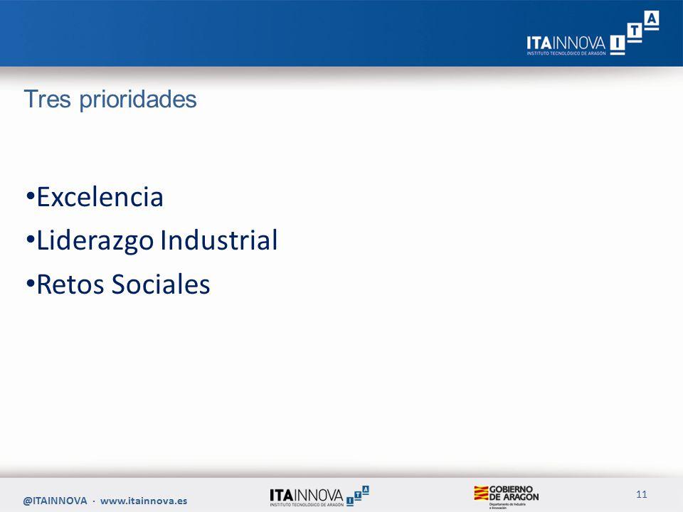 Tres prioridades Excelencia Liderazgo Industrial Retos Sociales @ITAINNOVA · www.itainnova.es 11