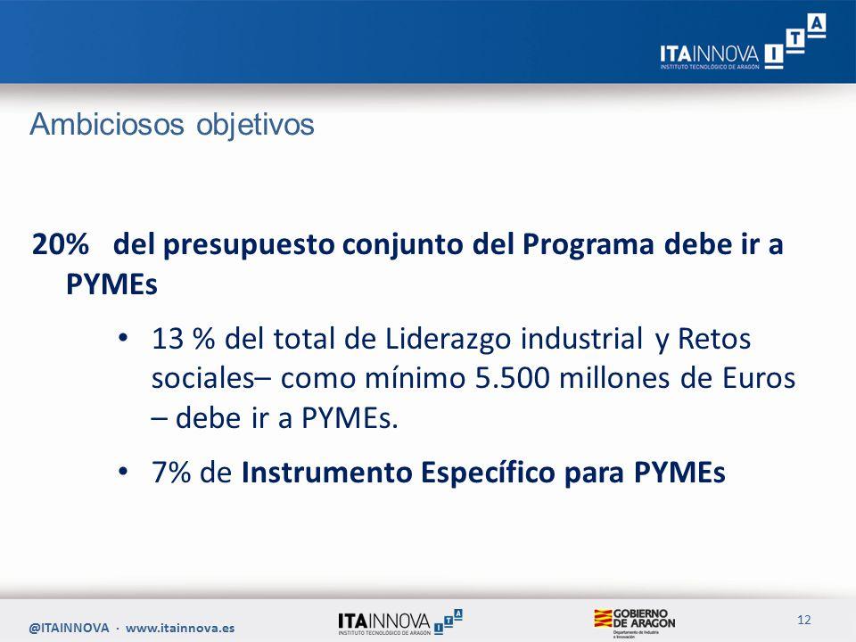 Ambiciosos objetivos 20% del presupuesto conjunto del Programa debe ir a PYMEs 13 % del total de Liderazgo industrial y Retos sociales– como mínimo 5.500 millones de Euros – debe ir a PYMEs.