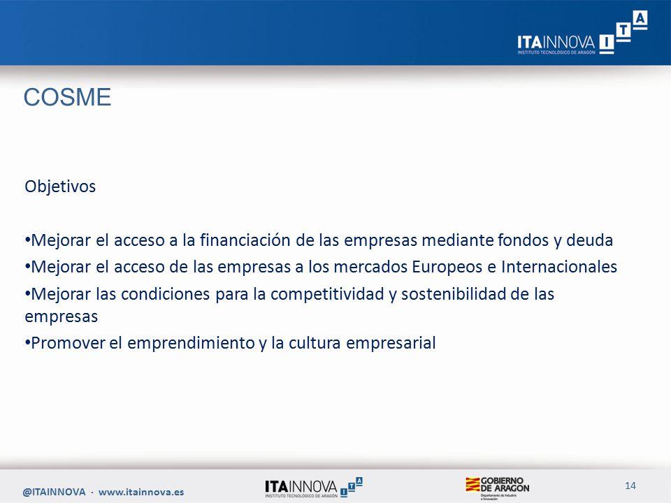COSME Objetivos Mejorar el acceso a la financiación de las empresas mediante fondos y deuda Mejorar el acceso de las empresas a los mercados Europeos e Internacionales Mejorar las condiciones para la competitividad y sostenibilidad de las empresas Promover el emprendimiento y la cultura empresarial @ITAINNOVA · www.itainnova.es 14