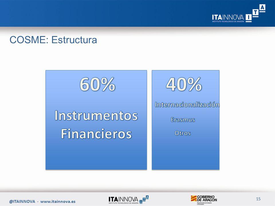 COSME: Estructura @ITAINNOVA · www.itainnova.es 15