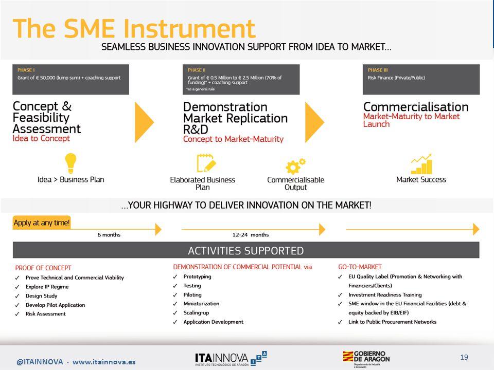 Instrumento Específico para PYMEs @ITAINNOVA · www.itainnova.es 19