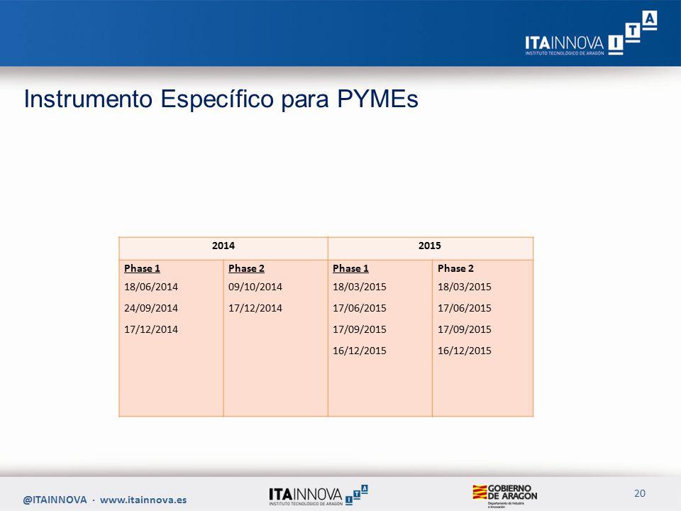 @ITAINNOVA · www.itainnova.es 20 20142015 Phase 1 18/06/2014 24/09/2014 17/12/2014 Phase 2 09/10/2014 17/12/2014 Phase 1 18/03/2015 17/06/2015 17/09/2015 16/12/2015 Phase 2 18/03/2015 17/06/2015 17/09/2015 16/12/2015 Instrumento Específico para PYMEs