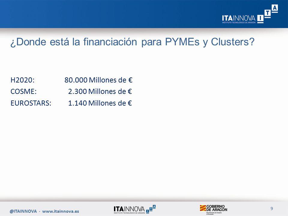 ¿Donde está la financiación para PYMEs y Clusters.