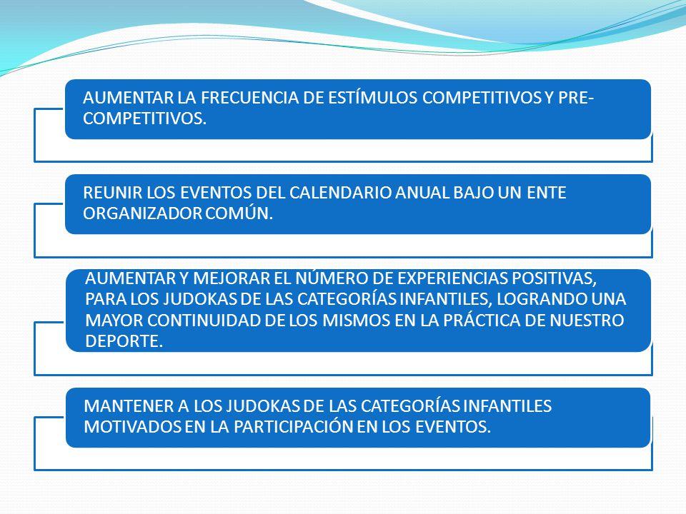 AUMENTAR LA FRECUENCIA DE ESTÍMULOS COMPETITIVOS Y PRE- COMPETITIVOS.