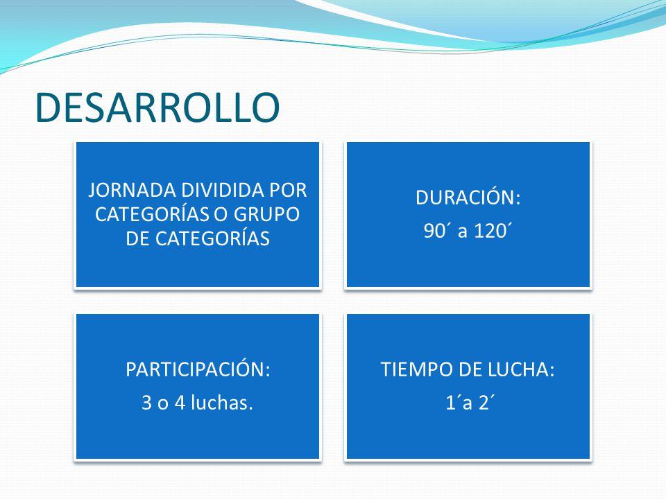 DESARROLLO JORNADA DIVIDIDA POR CATEGORÍAS O GRUPO DE CATEGORÍAS DURACIÓN: 90´ a 120´ PARTICIPACIÓN: 3 o 4 luchas.