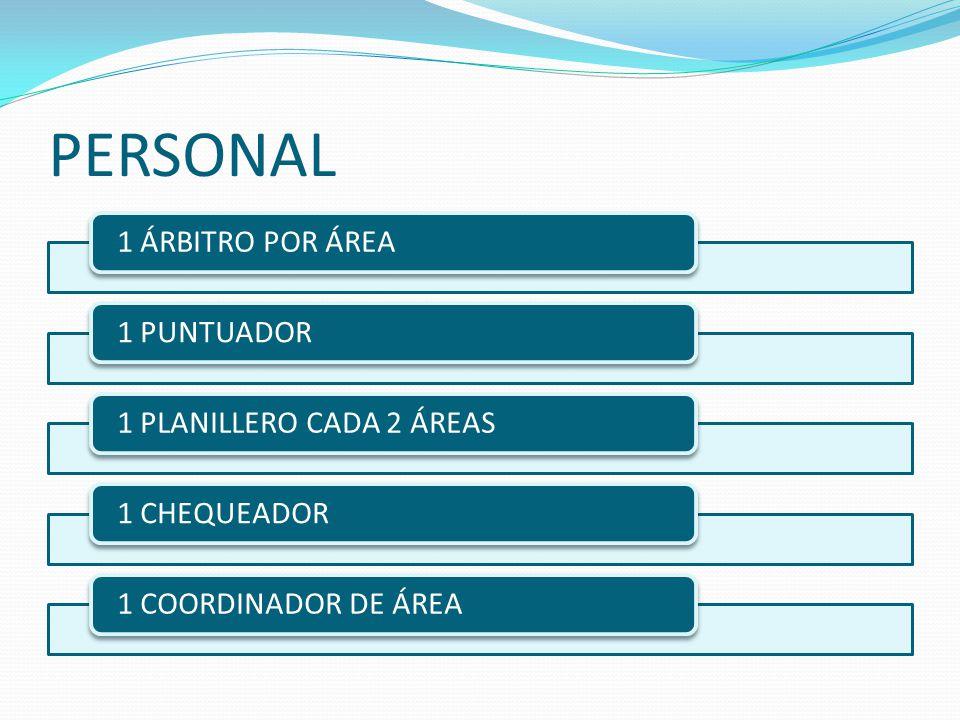 PERSONAL 1 ÁRBITRO POR ÁREA1 PUNTUADOR1 PLANILLERO CADA 2 ÁREAS1 CHEQUEADOR1 COORDINADOR DE ÁREA