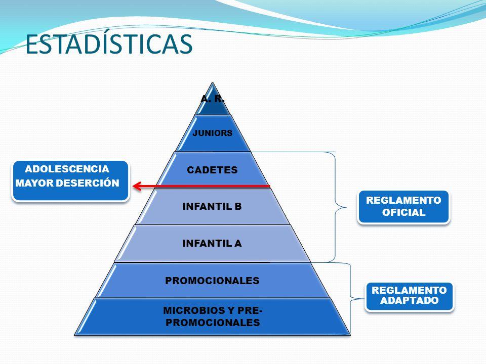 ESTADÍSTICAS A. R.