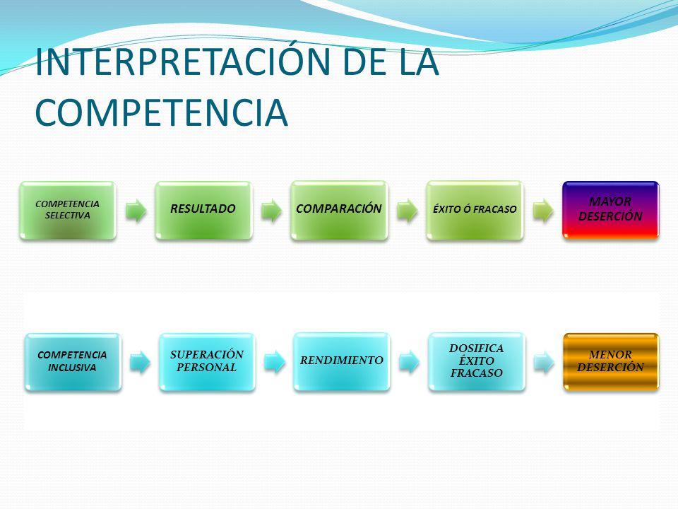 INTERPRETACIÓN DE LA COMPETENCIA COMPETENCIA SELECTIVA RESULTADOCOMPARACIÓN ÉXITO Ó FRACASO MAYOR DESERCIÓN COMPETENCIA INCLUSIVA SUPERACIÓN PERSONAL RENDIMIENTO DOSIFICA ÉXITO FRACASO MENOR DESERCIÓN