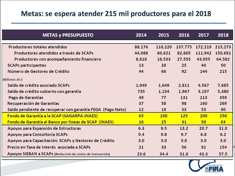 Metas: se espera atender 215 mil productores para el 2018