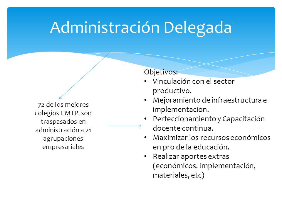 Administración Delegada 72 de los mejores colegios EMTP, son traspasados en administración a 21 agrupaciones empresariales Objetivos: Vinculación con el sector productivo.