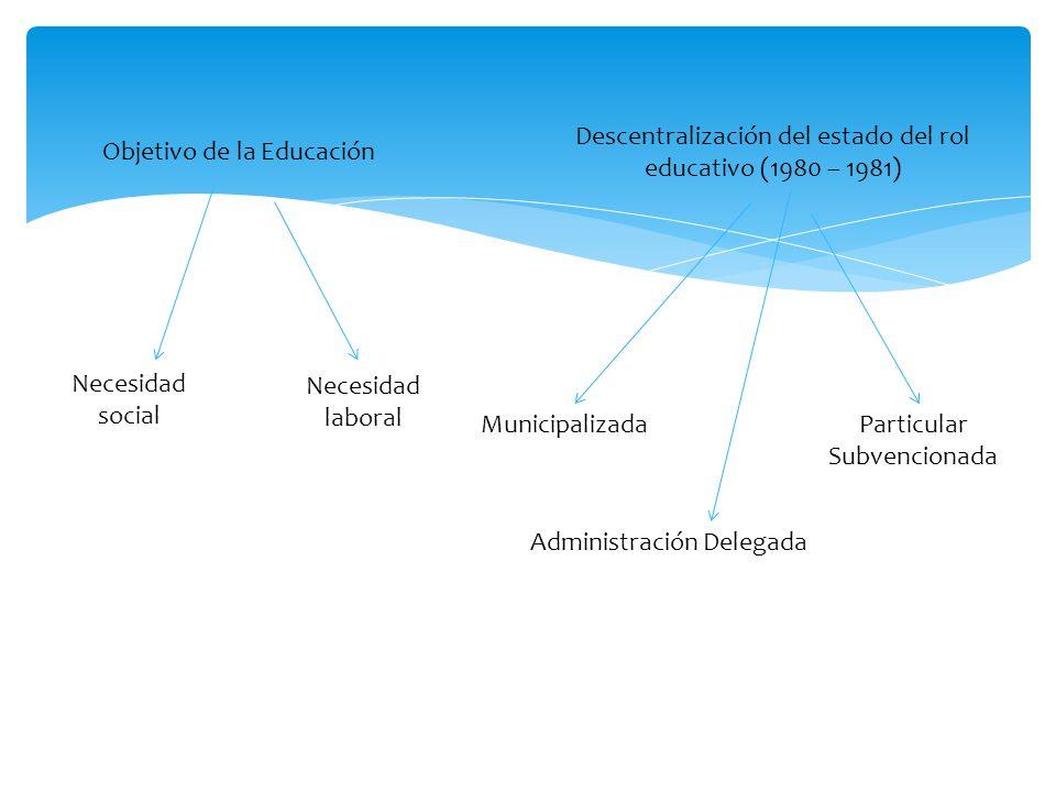 Objetivo de la Educación Necesidad social Necesidad laboral Descentralización del estado del rol educativo (1980 – 1981) Municipalizada Administración Delegada Particular Subvencionada