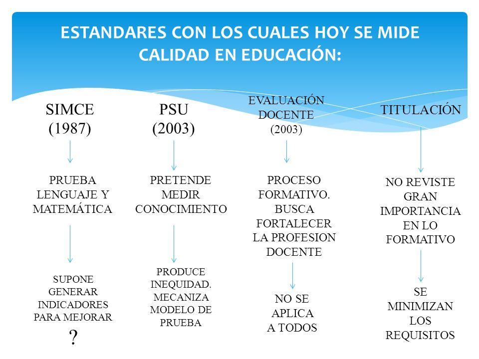ESTANDARES CON LOS CUALES HOY SE MIDE CALIDAD EN EDUCACIÓN: SIMCE (1987) PSU (2003) EVALUACIÓN DOCENTE (2003) TITULACIÓN PRUEBA LENGUAJE Y MATEMÁTICA SUPONE GENERAR INDICADORES PARA MEJORAR .