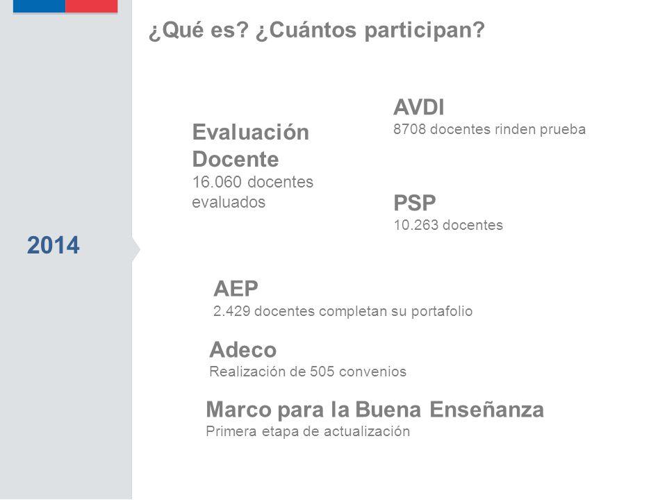 2014 Adeco Realización de 505 convenios AVDI 8708 docentes rinden prueba Evaluación Docente 16.060 docentes evaluados AEP 2.429 docentes completan su portafolio PSP 10.263 docentes ¿Qué es.