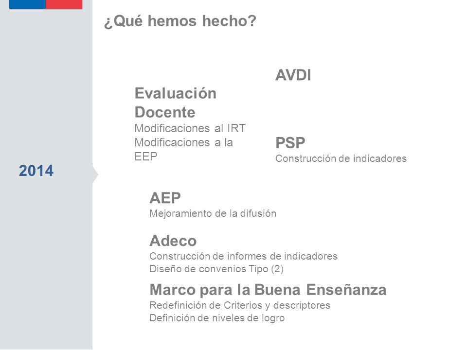 2014 Adeco Construcción de informes de indicadores Diseño de convenios Tipo (2) AVDI Evaluación Docente Modificaciones al IRT Modificaciones a la EEP AEP Mejoramiento de la difusión PSP Construcción de indicadores ¿Qué hemos hecho.