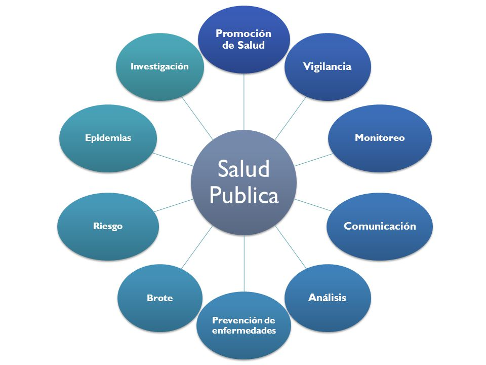 Salud Publica Promoción de Salud Vigilancia Monitoreo ComunicaciónAnálisis Prevención de enfermedades BroteRiesgoEpidemiasInvestigación