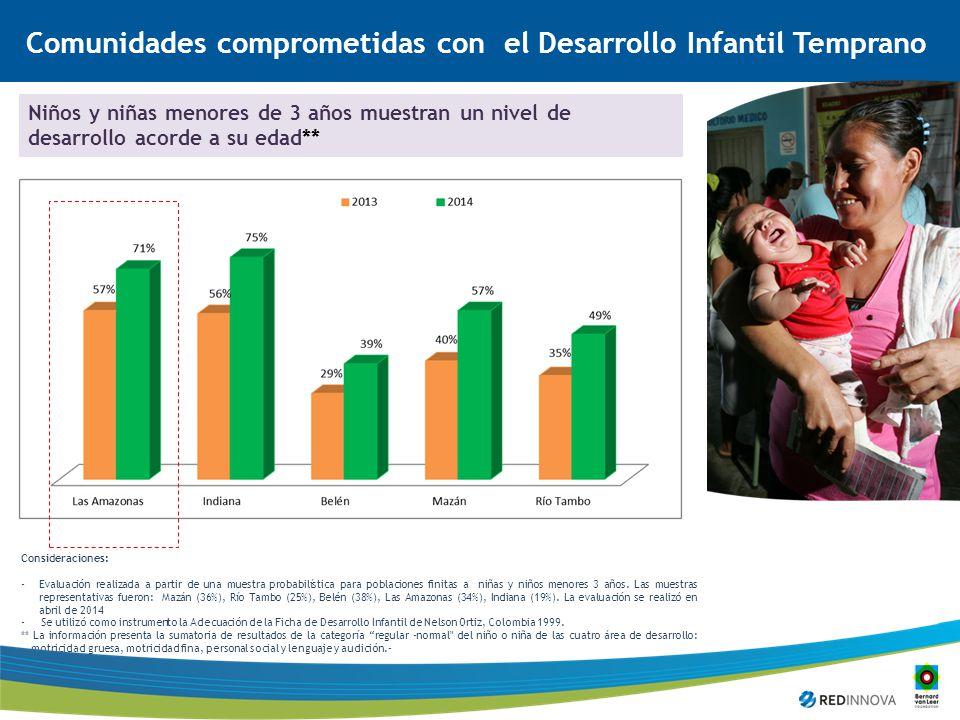 Niños y niñas menores de 3 años muestran un nivel de desarrollo acorde a su edad** Consideraciones: -Evaluación realizada a partir de una muestra probabilística para poblaciones finitas a niñas y niños menores 3 años.