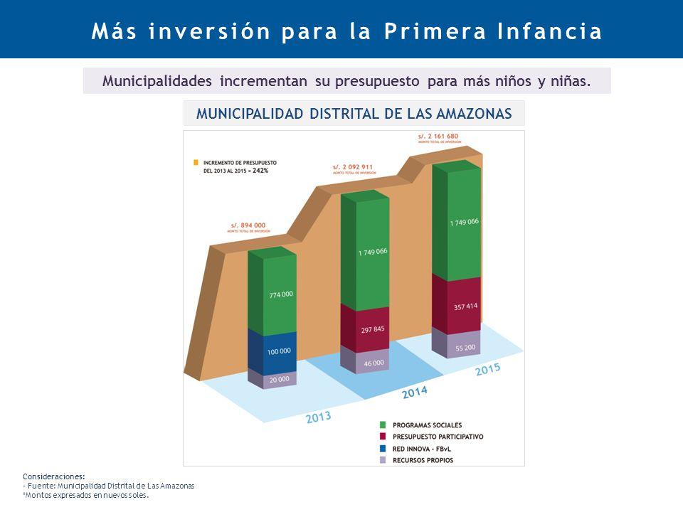 Más inversión para la Primera Infancia Consideraciones: - Fuente: Municipalidad Distrital de Las Amazonas *Montos expresados en nuevos soles.