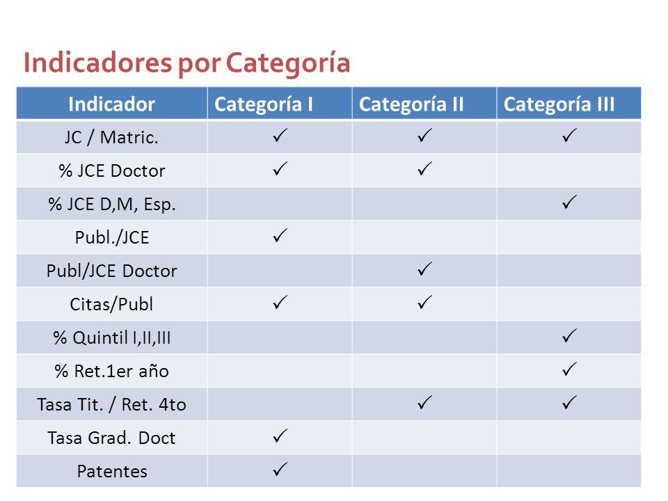 Indicadores por Categoría IndicadorCategoría ICategoría IICategoría III JC / Matric.