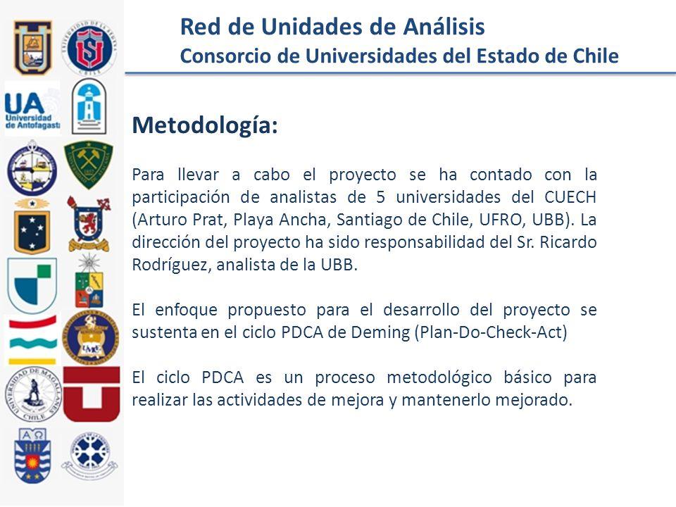 Red de Unidades de Análisis Consorcio de Universidades del Estado de Chile Metodología: Para llevar a cabo el proyecto se ha contado con la participación de analistas de 5 universidades del CUECH (Arturo Prat, Playa Ancha, Santiago de Chile, UFRO, UBB).