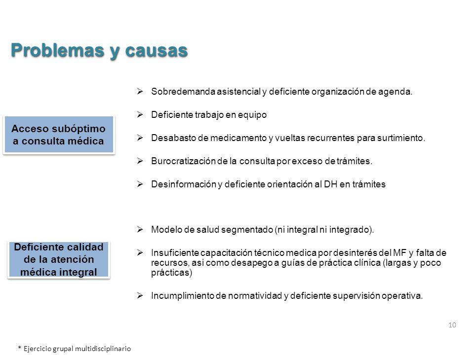 10 Acceso subóptimo a consulta médica Deficiente calidad de la atención médica integral  Sobredemanda asistencial y deficiente organización de agenda.