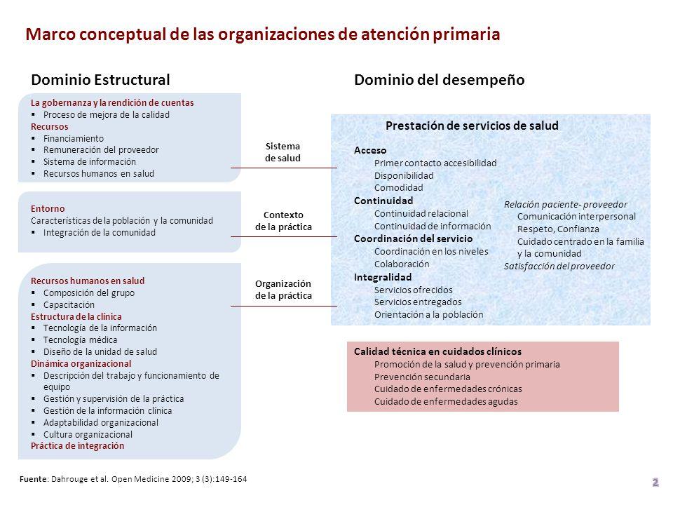 Dominio EstructuralDominio del desempeño Contexto de la práctica Organización de la práctica Sistema de salud Fuente: Dahrouge et al.