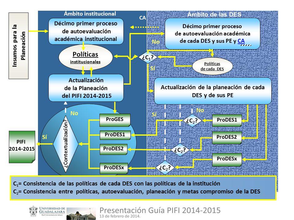Ámbito institucional Décimo primer proceso de autoevaluación académica de cada DES y sus PE y CACA Décimo primer proceso de autoevaluación académica institucional Políticas de cada DES No ProDES1 PIFI 2014-2015 ProGES Sí ProDES1 ¿C 2 .