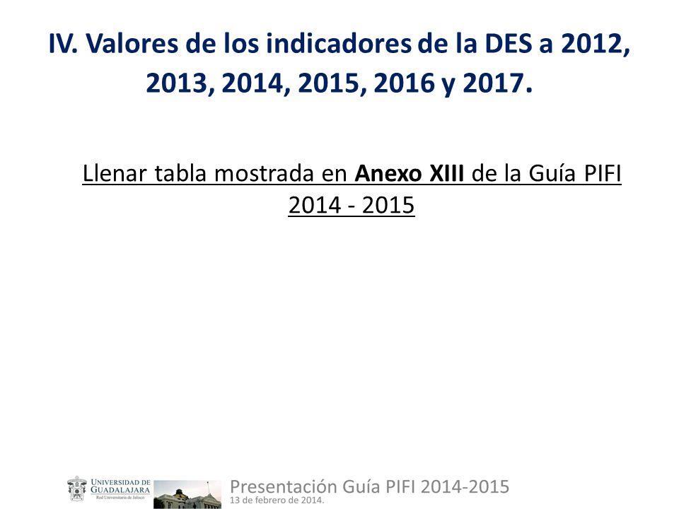 IV. Valores de los indicadores de la DES a 2012, 2013, 2014, 2015, 2016 y 2017.