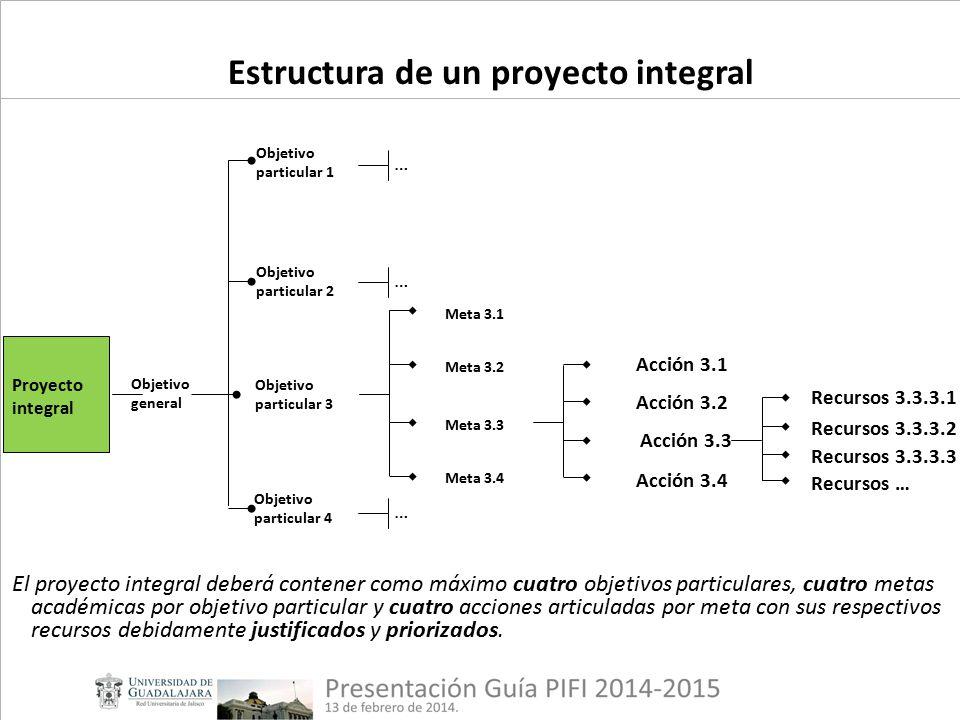 Proyecto integral Objetivo general Objetivo particular 3 Objetivo particular 4 Objetivo particular 1 Objetivo particular 2 Meta 3.1 Meta 3.3 Meta 3.2 Meta 3.4 Acción 3.1 Acción 3.3 Acción 3.2 Acción 3.4 Recursos 3.3.3.1 Recursos 3.3.3.3 Recursos 3.3.3.2 Recursos … … … … Estructura de un proyecto integral El proyecto integral deberá contener como máximo cuatro objetivos particulares, cuatro metas académicas por objetivo particular y cuatro acciones articuladas por meta con sus respectivos recursos debidamente justificados y priorizados.