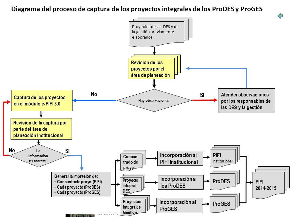 Revisión de los proyectos por el área de planeación Captura de los proyectos en el módulo e-PIFI 3.0 Hay observaciones Generar la impresión de: Concentrado proys.