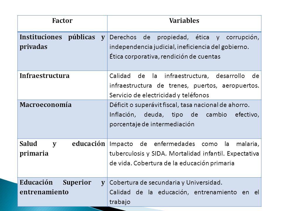 FactorVariables Instituciones públicas y privadas Derechos de propiedad, ética y corrupción, independencia judicial, ineficiencia del gobierno.