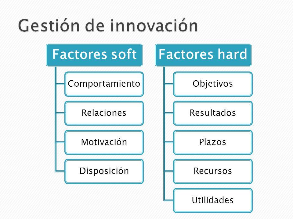 Factores soft ComportamientoRelacionesMotivaciónDisposición Factores hard ObjetivosResultadosPlazosRecursosUtilidades