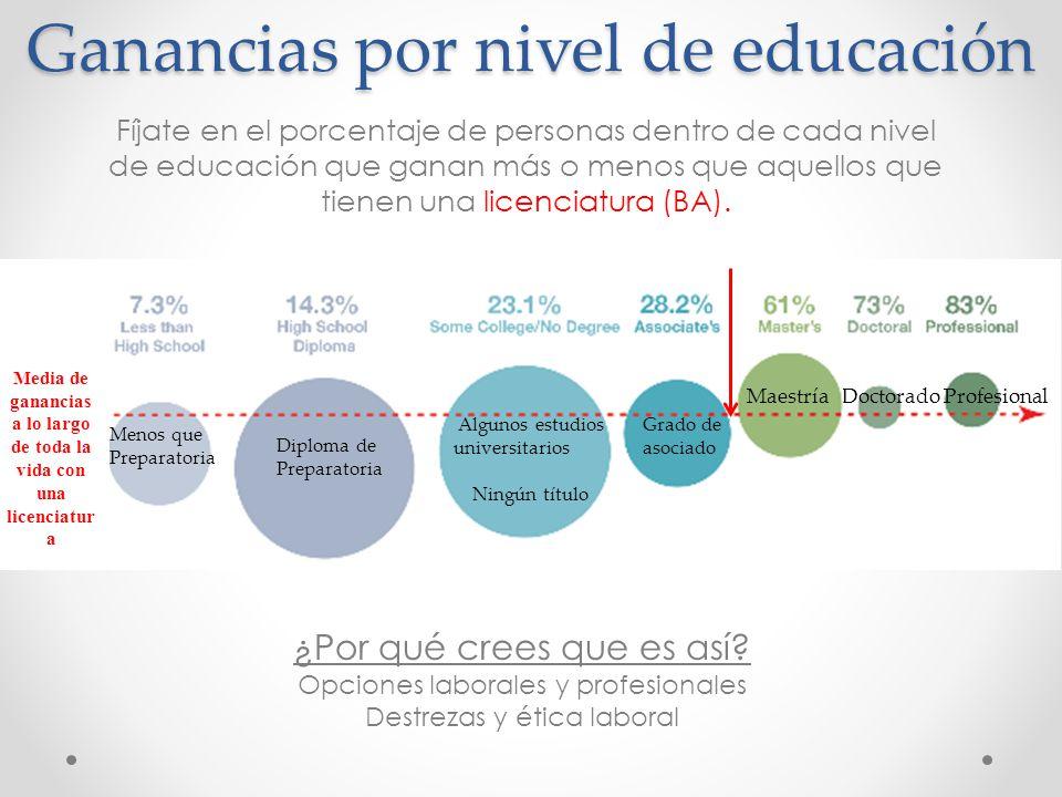 Ganancias por nivel de educación ¿Por qué crees que es así.