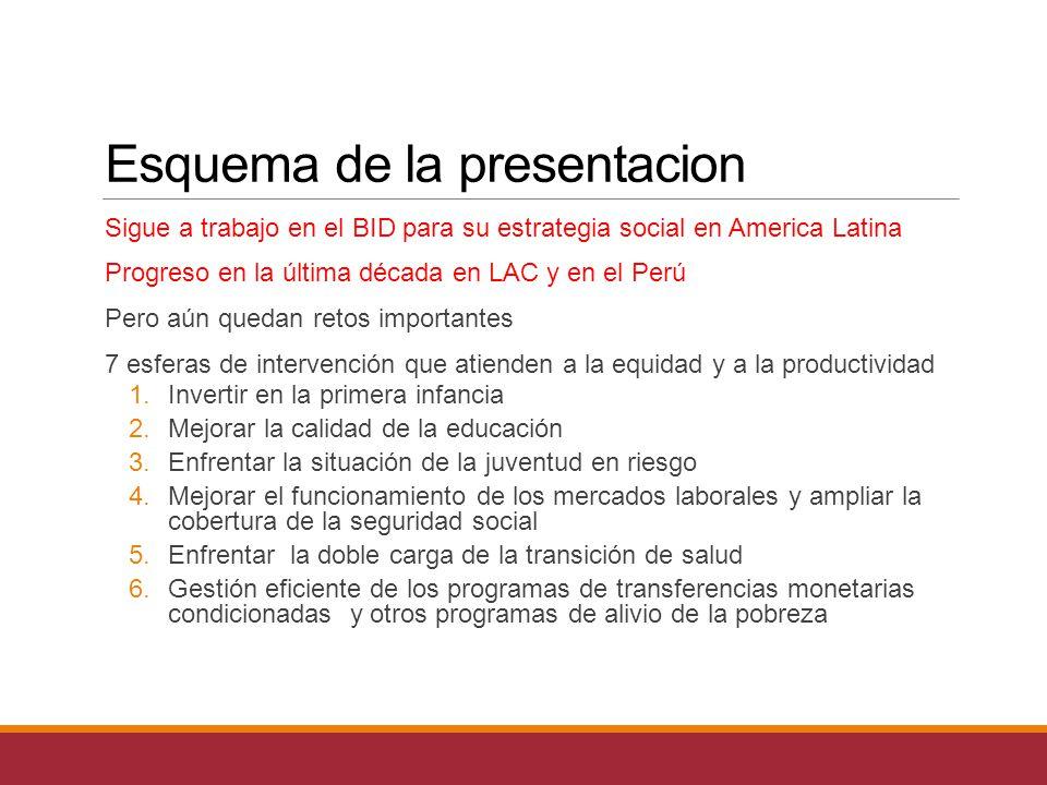 Esquema de la presentacion Sigue a trabajo en el BID para su estrategia social en America Latina Progreso en la última década en LAC y en el Perú Pero aún quedan retos importantes 7 esferas de intervención que atienden a la equidad y a la productividad 1.Invertir en la primera infancia 2.Mejorar la calidad de la educación 3.Enfrentar la situación de la juventud en riesgo 4.Mejorar el funcionamiento de los mercados laborales y ampliar la cobertura de la seguridad social 5.Enfrentar la doble carga de la transición de salud 6.Gestión eficiente de los programas de transferencias monetarias condicionadas y otros programas de alivio de la pobreza