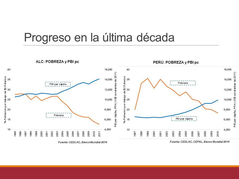 Fuente: CEDLAC, Banco Mundial 2014 Fuente: CEDLAC, CEPAL, Banco Mundial 2014 ALC: POBREZA y PBI pc PERÚ: POBREZA y PBI pc Progreso en la última década