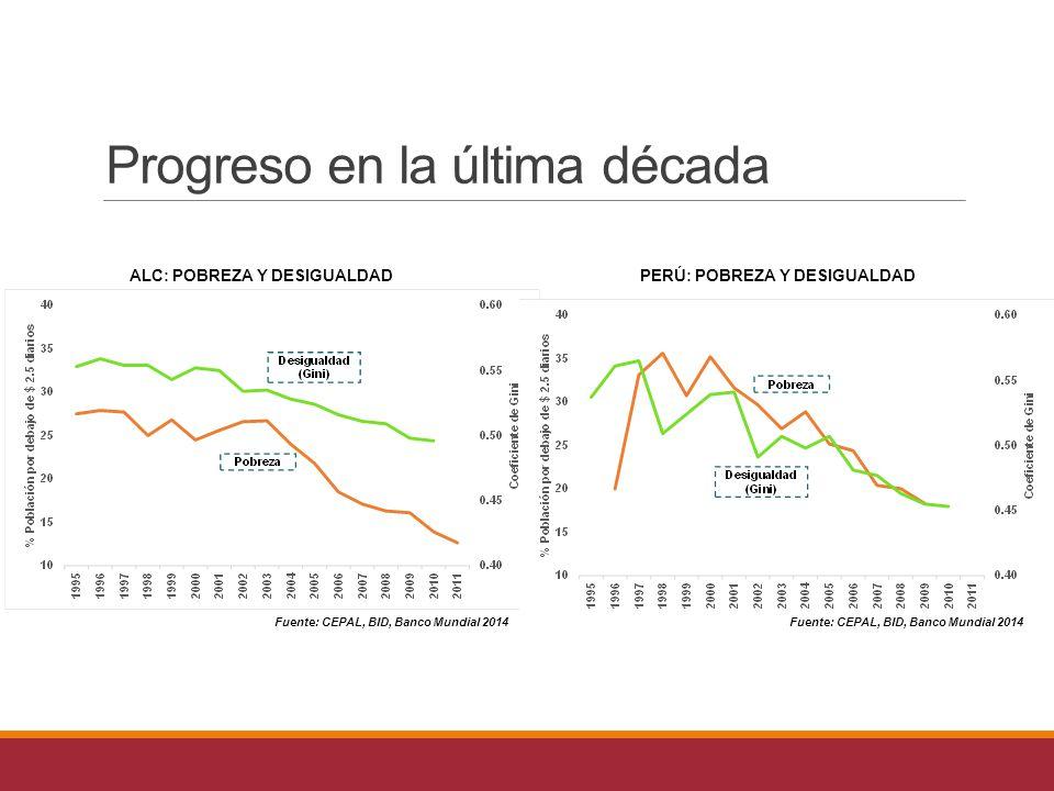 Fuente: CEPAL, BID, Banco Mundial 2014 ALC: POBREZA Y DESIGUALDADPERÚ: POBREZA Y DESIGUALDAD Fuente: CEPAL, BID, Banco Mundial 2014