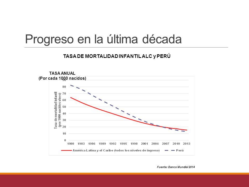 Progreso en la última década TASA DE MORTALIDAD INFANTIL ALC y PERÚ Fuente: Banco Mundial 2014 TASA ANUAL (Por cada 1000 nacidos)