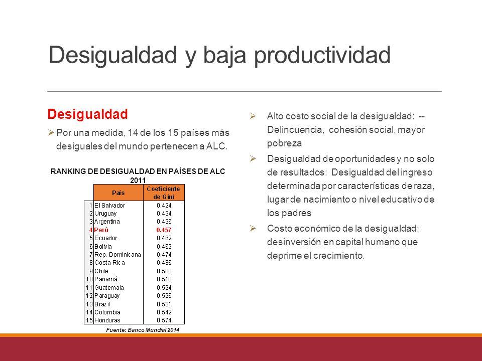 Desigualdad y baja productividad Desigualdad  Por una medida, 14 de los 15 países más desiguales del mundo pertenecen a ALC.