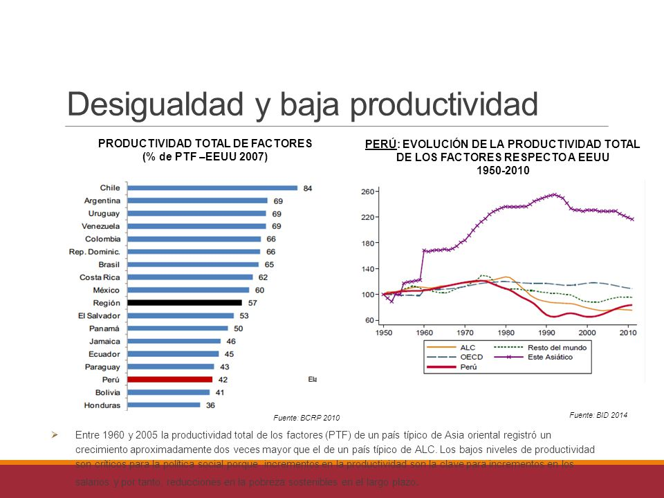 PRODUCTIVIDAD TOTAL DE FACTORES (% de PTF –EEUU 2007) PERÚ: EVOLUCIÓN DE LA PRODUCTIVIDAD TOTAL DE LOS FACTORES RESPECTO A EEUU 1950-2010 Desigualdad y baja productividad Fuente: BCRP 2010 Fuente: BID 2014  Entre 1960 y 2005 la productividad total de los factores (PTF) de un país típico de Asia oriental registró un crecimiento aproximadamente dos veces mayor que el de un país típico de ALC.