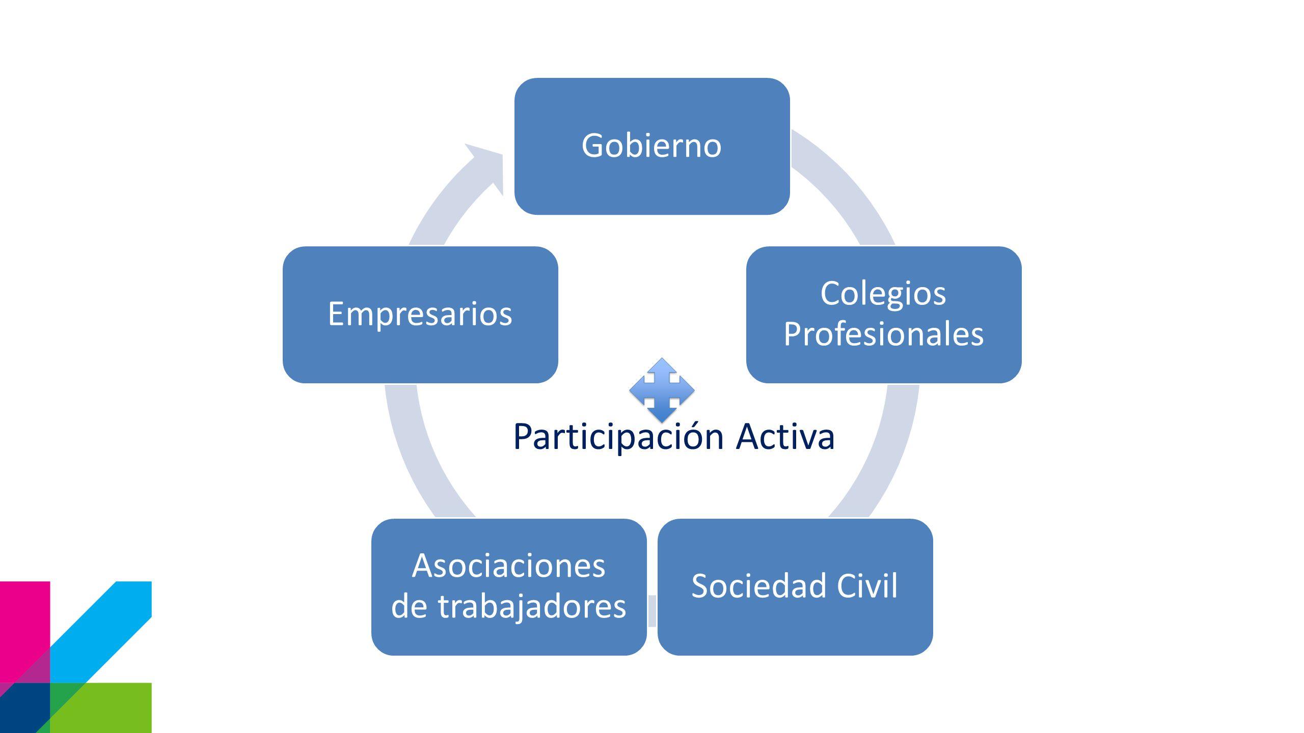 Gobierno Colegios Profesionales Sociedad Civil Asociaciones de trabajadores Empresarios Participación Activa