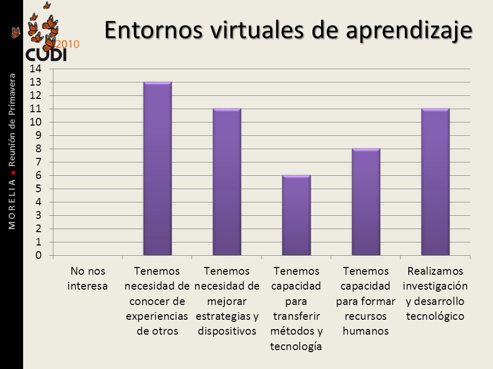 M O R E L I A Reunión de Primavera Entornos virtuales de aprendizaje