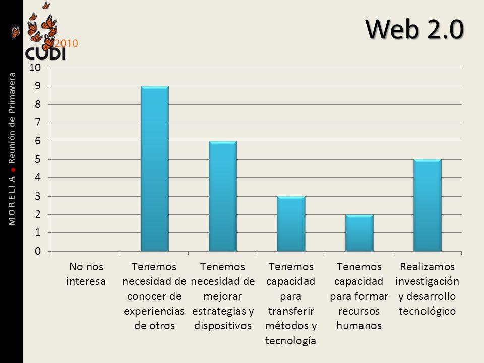 M O R E L I A Reunión de Primavera Web 2.0